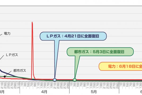 事例:東日本大震災